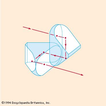 What is the Function of Prisms in Binoculars