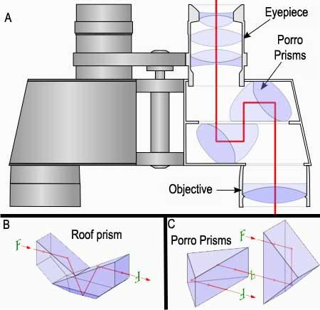 Construction of Binoculars