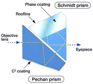Abbe Koenig roof prisms VS Schmidt Pechan roof prisms