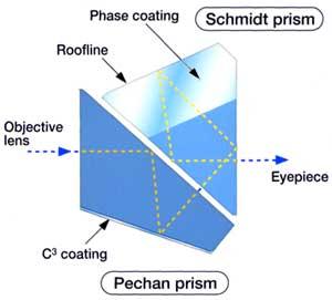 Abbe Koenig roof prisms VS Schmidt Pechan roof prisms